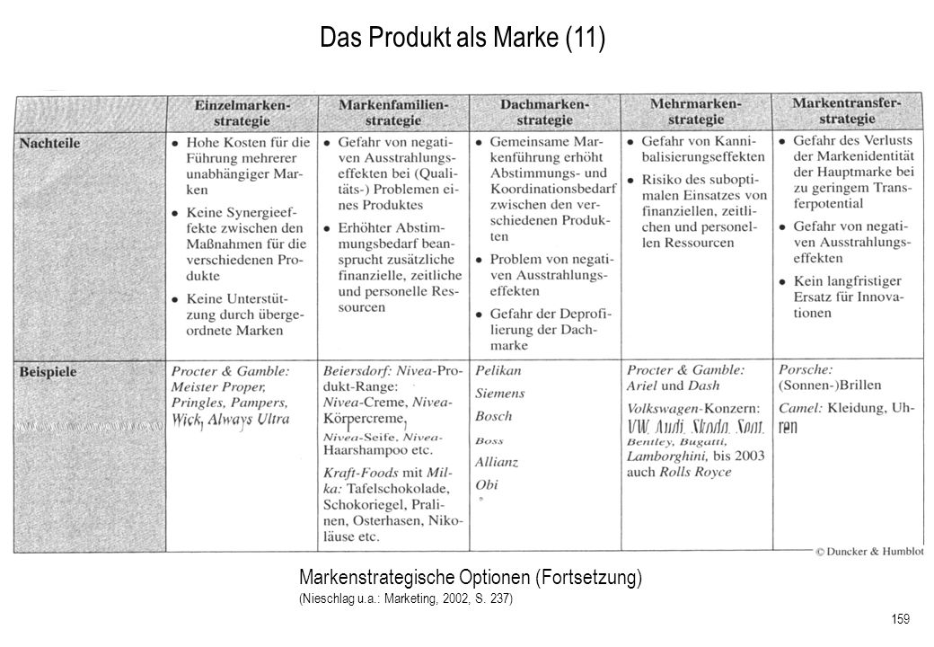 Das Produkt als Marke (11)