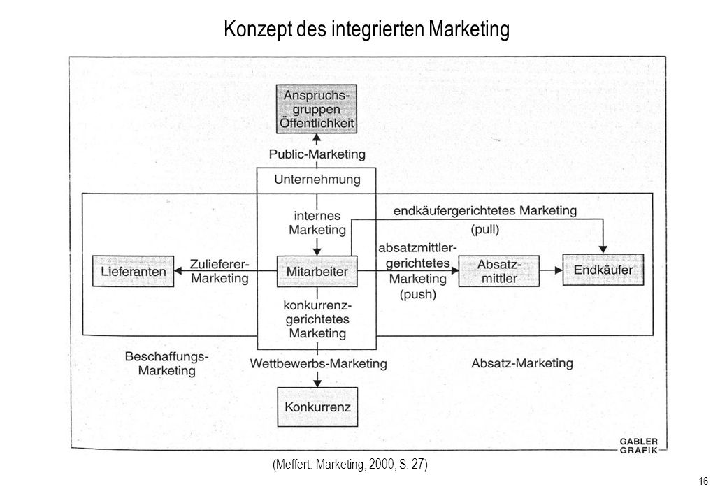 Konzept des integrierten Marketing