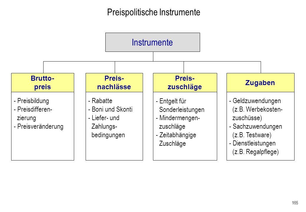 Preispolitische Instrumente