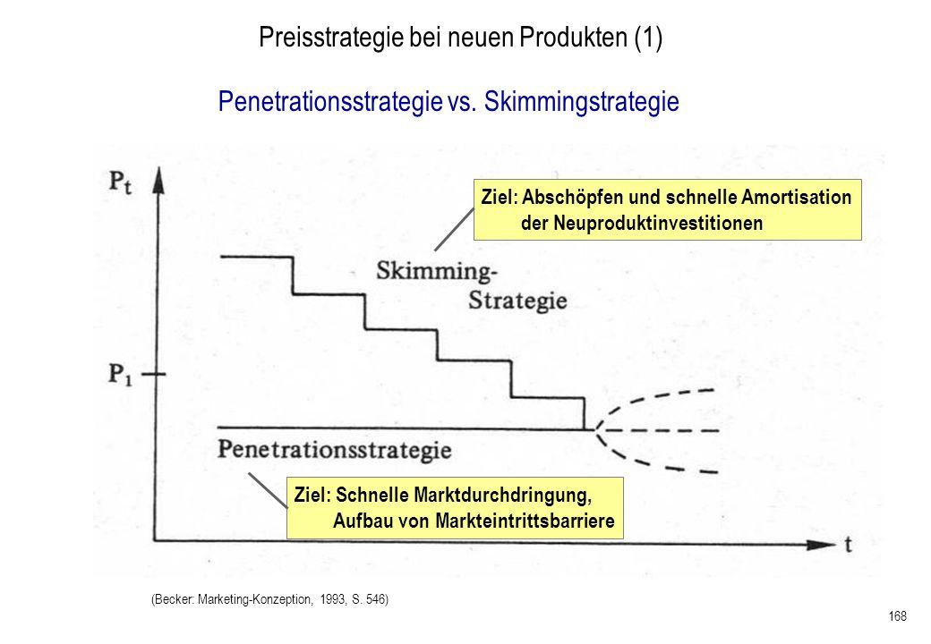 Preisstrategie bei neuen Produkten (1)