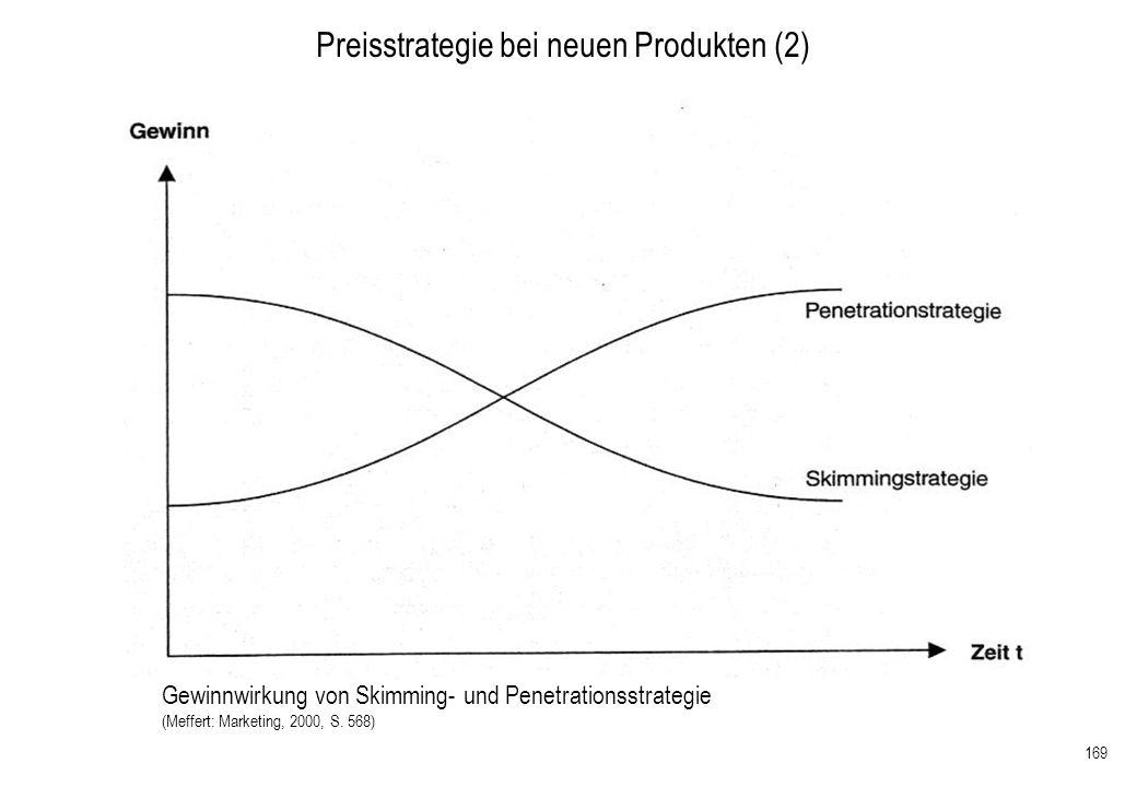 Preisstrategie bei neuen Produkten (2)