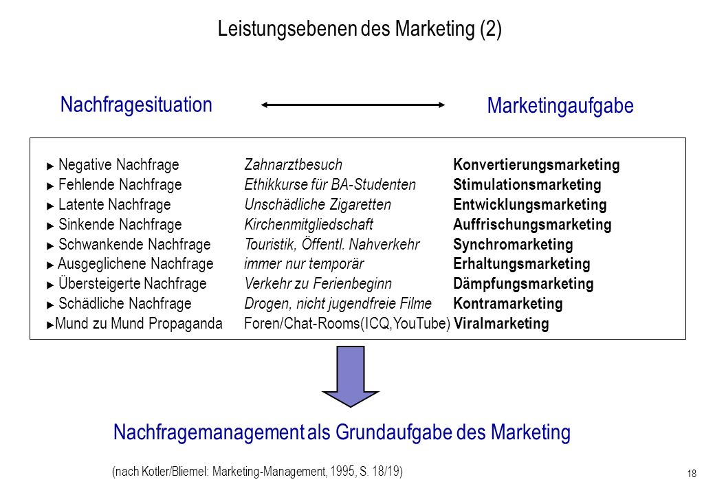 Leistungsebenen des Marketing (2)