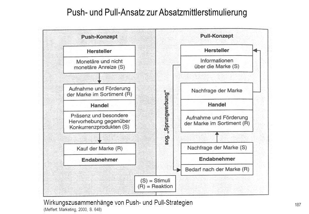 Push- und Pull-Ansatz zur Absatzmittlerstimulierung