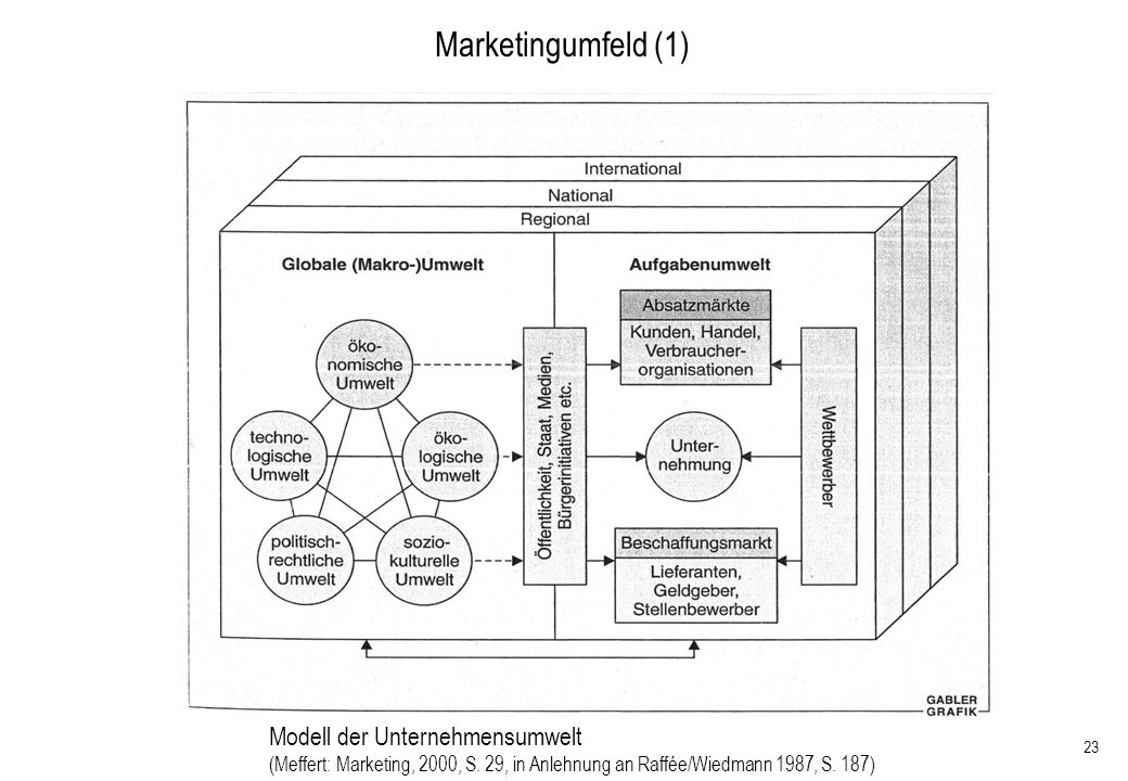 Marketingumfeld (1) Modell der Unternehmensumwelt
