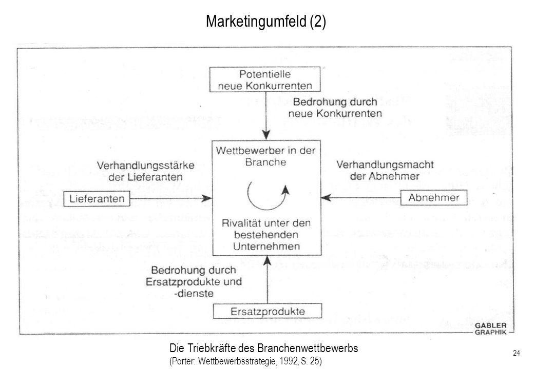 Marketingumfeld (2) Die Triebkräfte des Branchenwettbewerbs