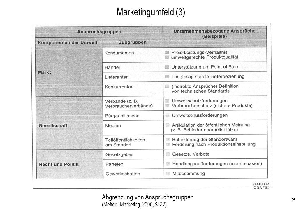 Marketingumfeld (3) Abgrenzung von Anspruchsgruppen