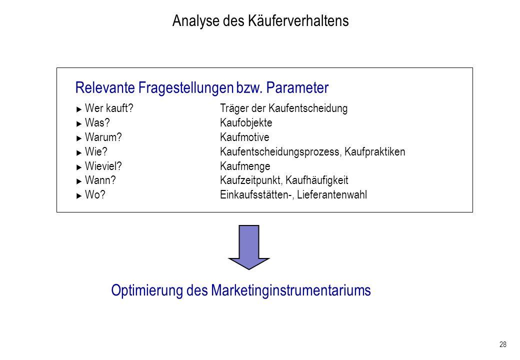 Analyse des Käuferverhaltens