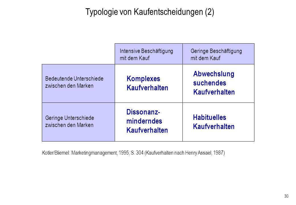 Typologie von Kaufentscheidungen (2)