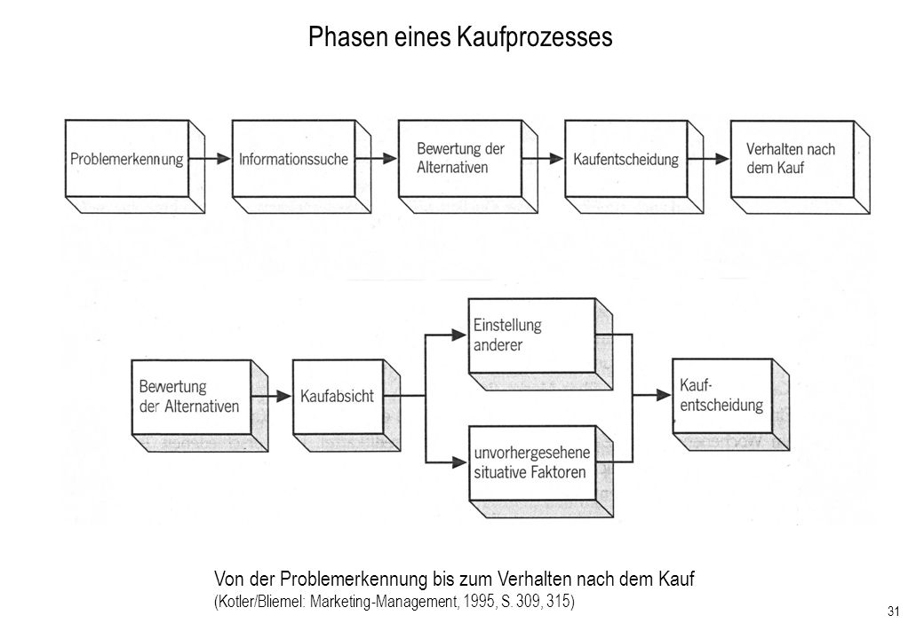 Phasen eines Kaufprozesses