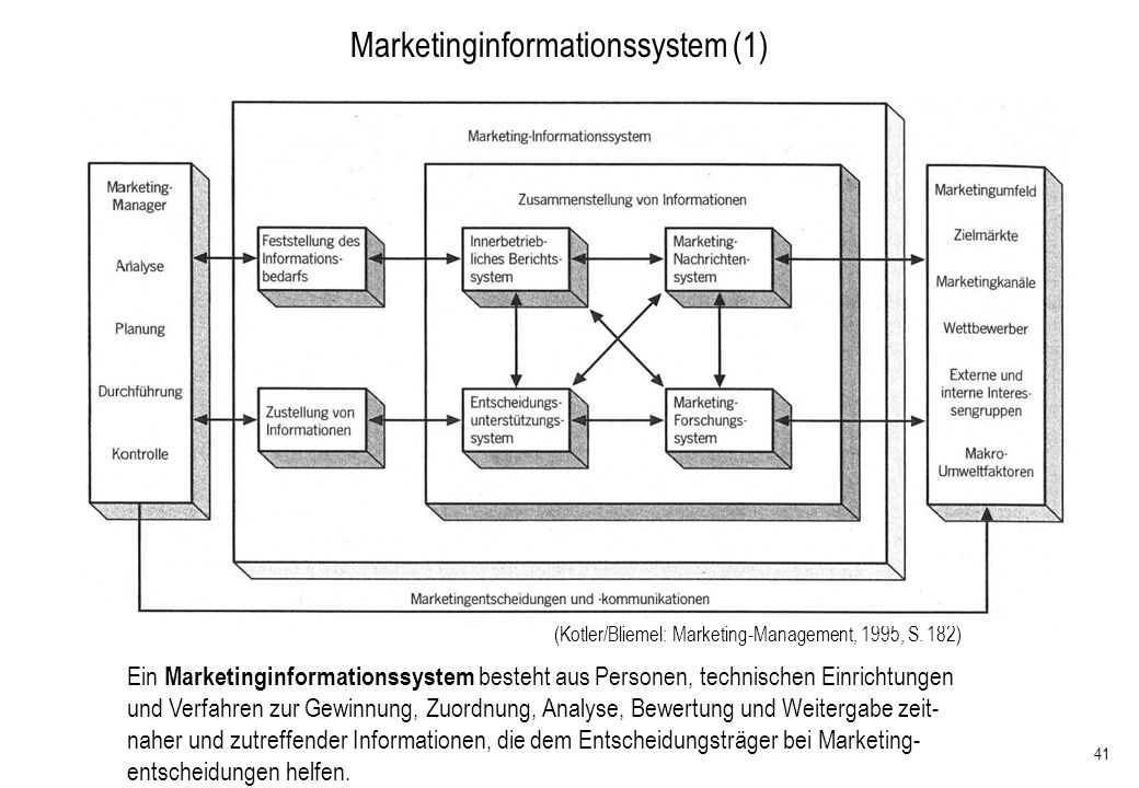 Marketinginformationssystem (1)