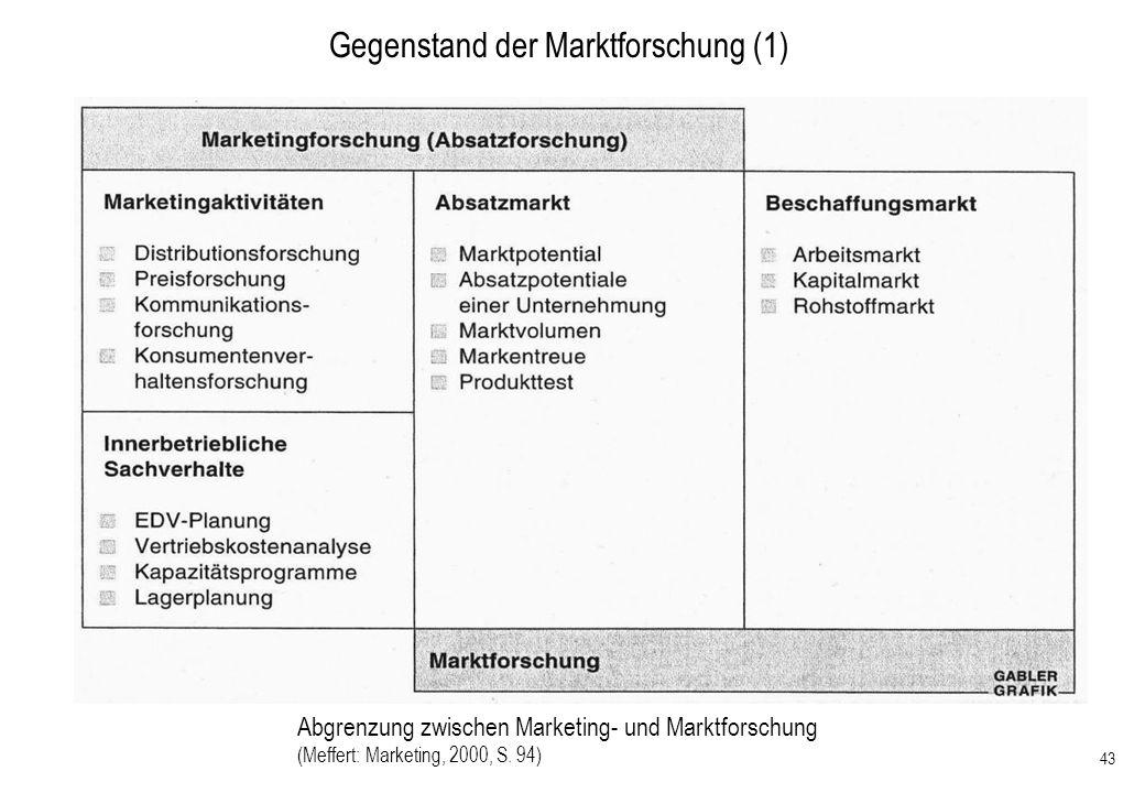 Gegenstand der Marktforschung (1)