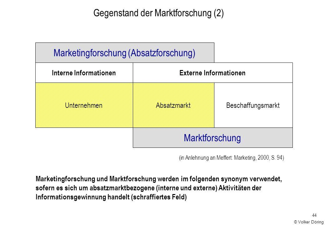 Interne Informationen Externe Informationen