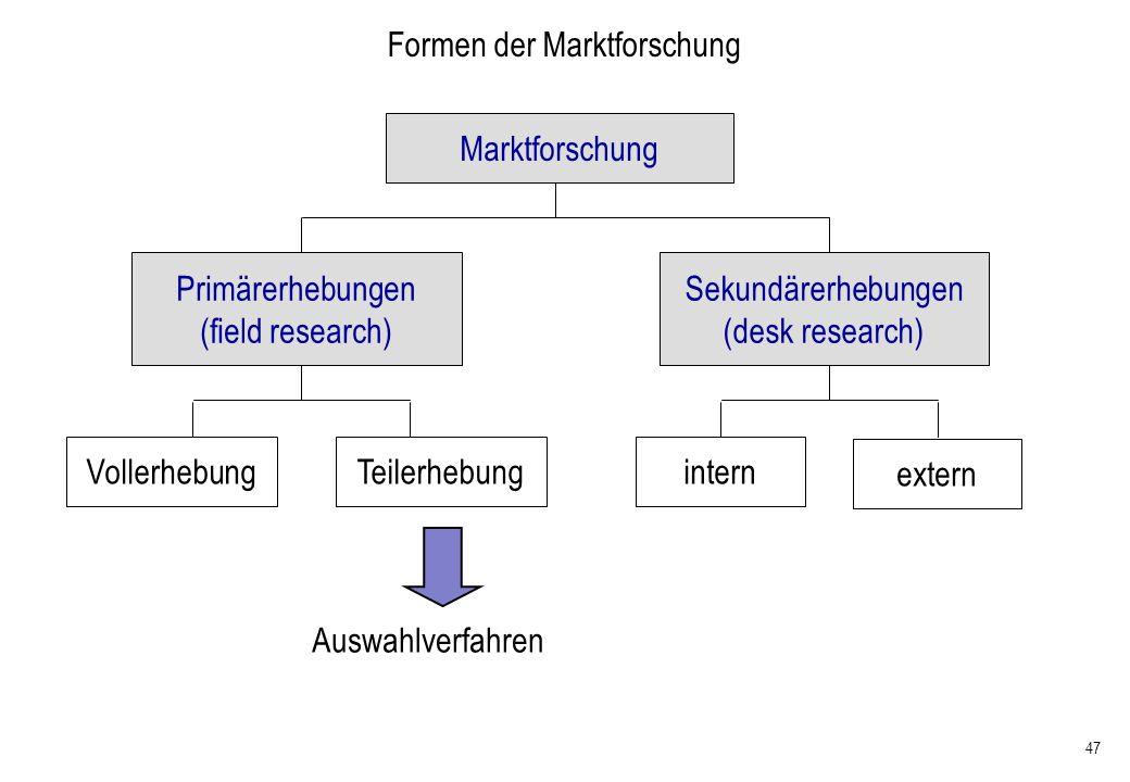Formen der Marktforschung
