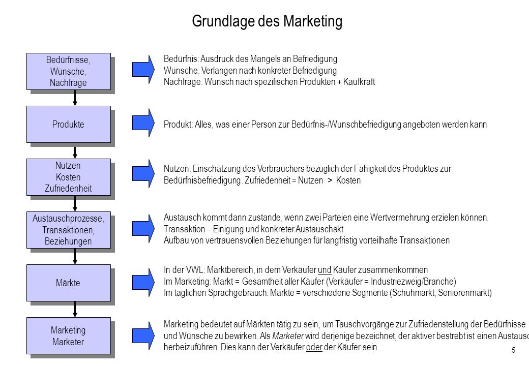 Grundlage des Marketing