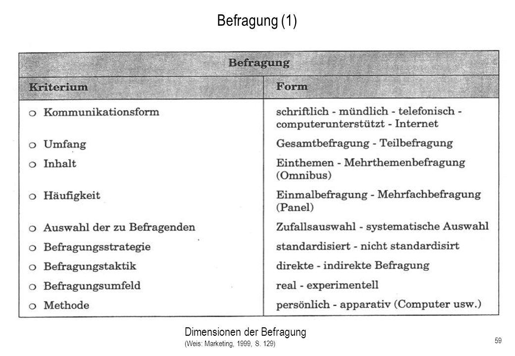 Befragung (1) Dimensionen der Befragung 28.03.2017