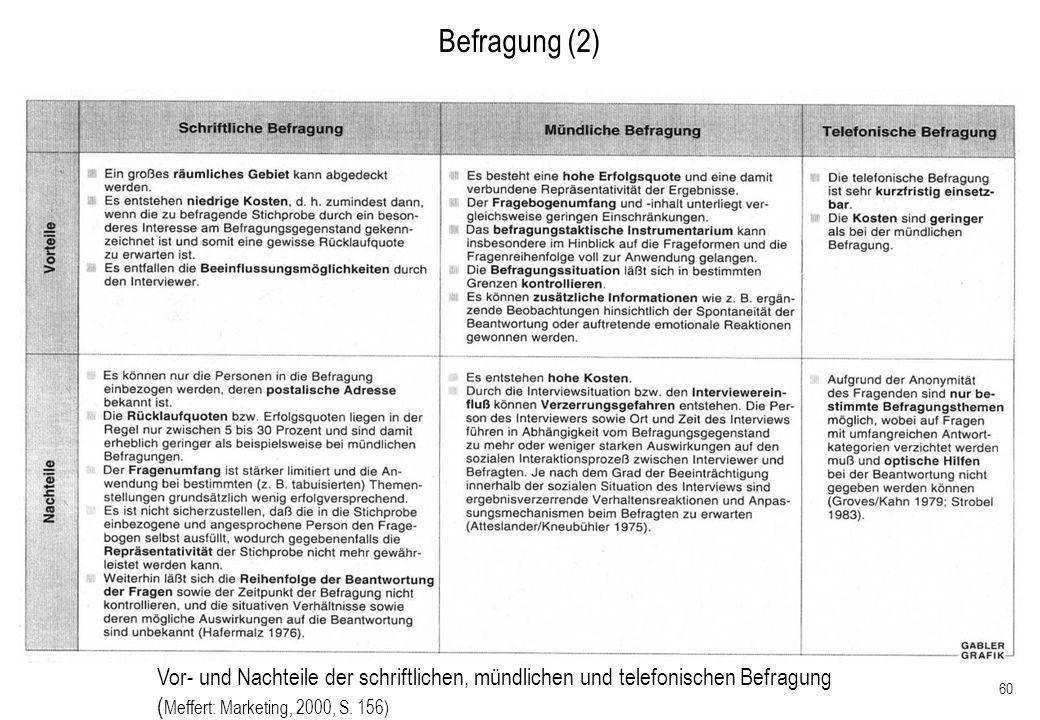 28.03.2017 Befragung (2) Vor- und Nachteile der schriftlichen, mündlichen und telefonischen Befragung.
