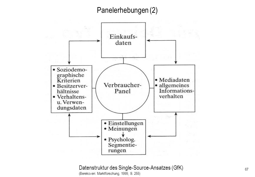 Panelerhebungen (2) Datenstruktur des Single-Source-Ansatzes (GfK)