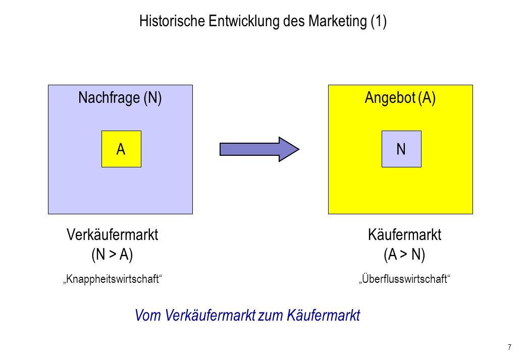 Historische Entwicklung des Marketing (1)