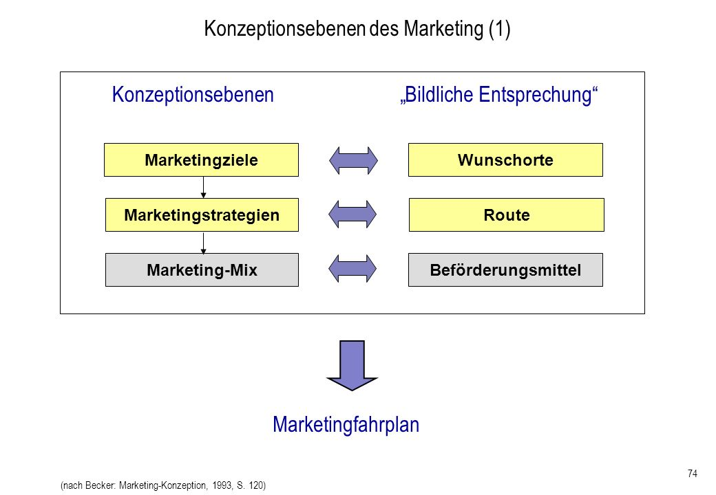 Konzeptionsebenen des Marketing (1)