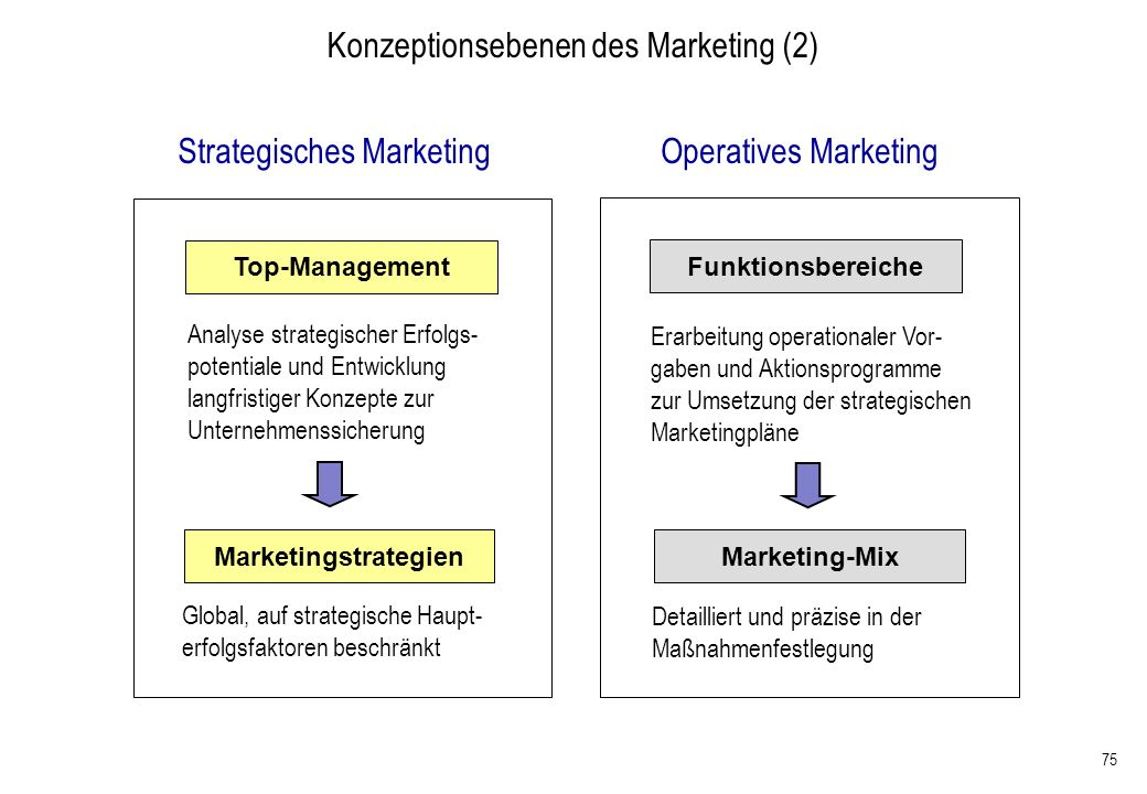 Konzeptionsebenen des Marketing (2)