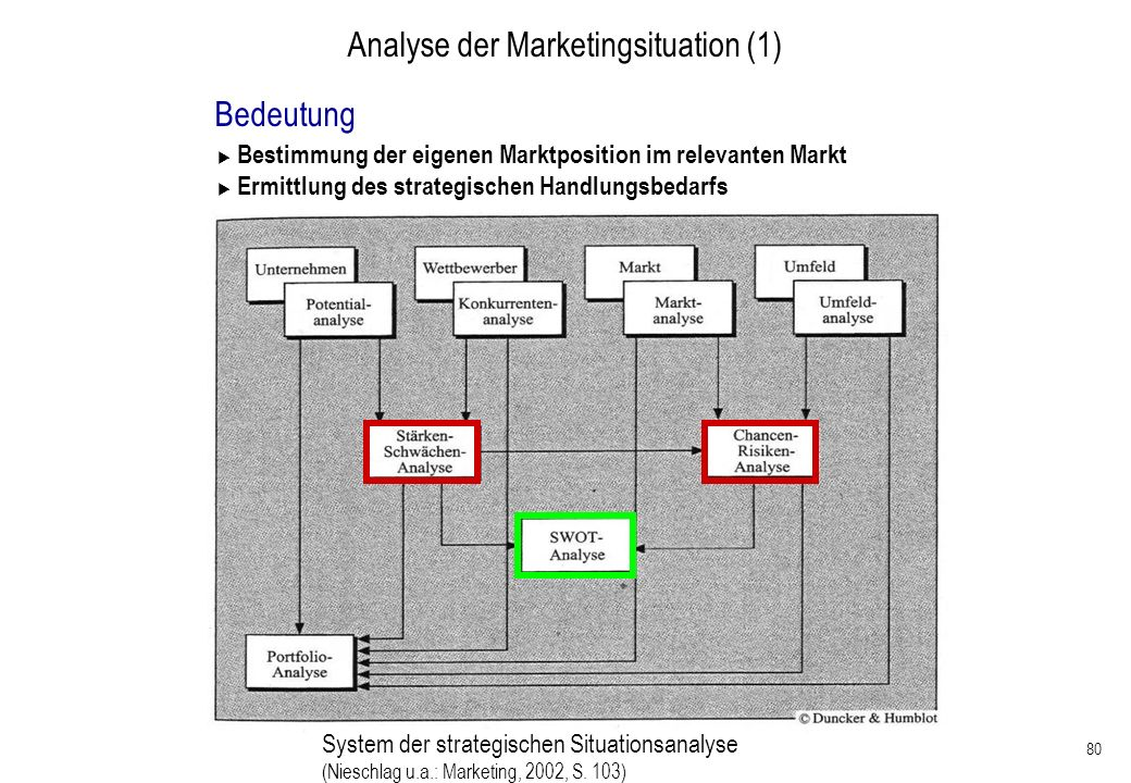 Analyse der Marketingsituation (1)