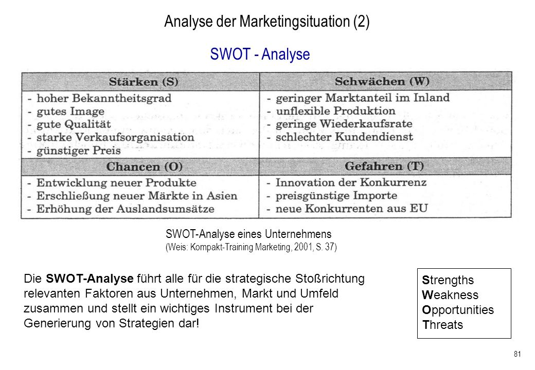 Analyse der Marketingsituation (2)