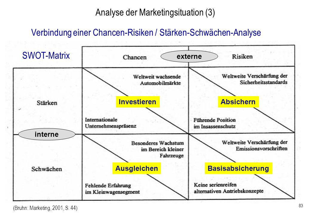 Analyse der Marketingsituation (3)