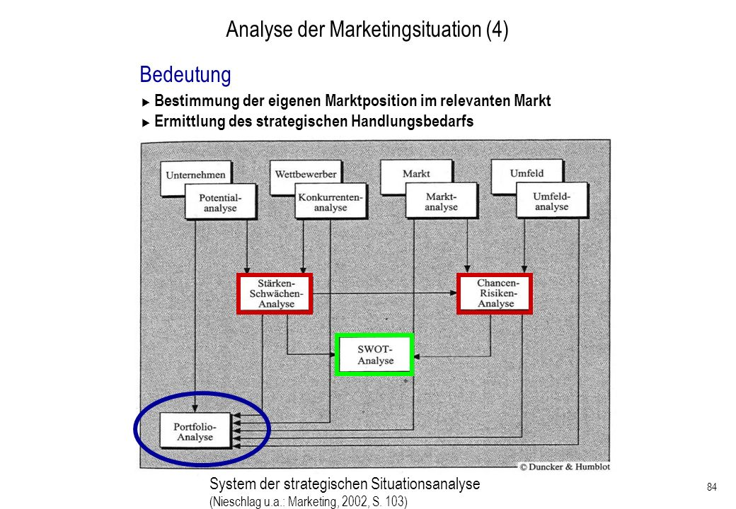 Analyse der Marketingsituation (4)
