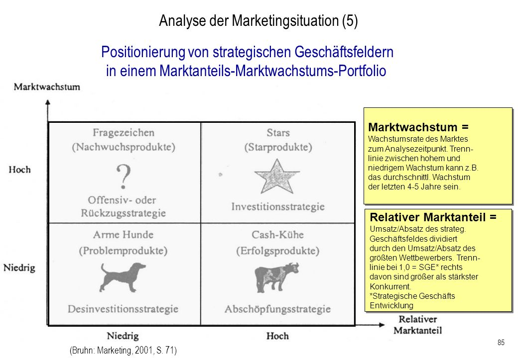 Analyse der Marketingsituation (5)