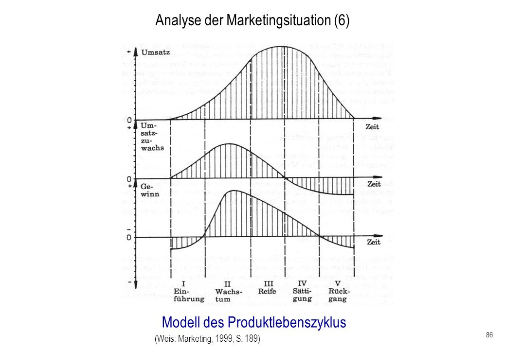 Analyse der Marketingsituation (6)