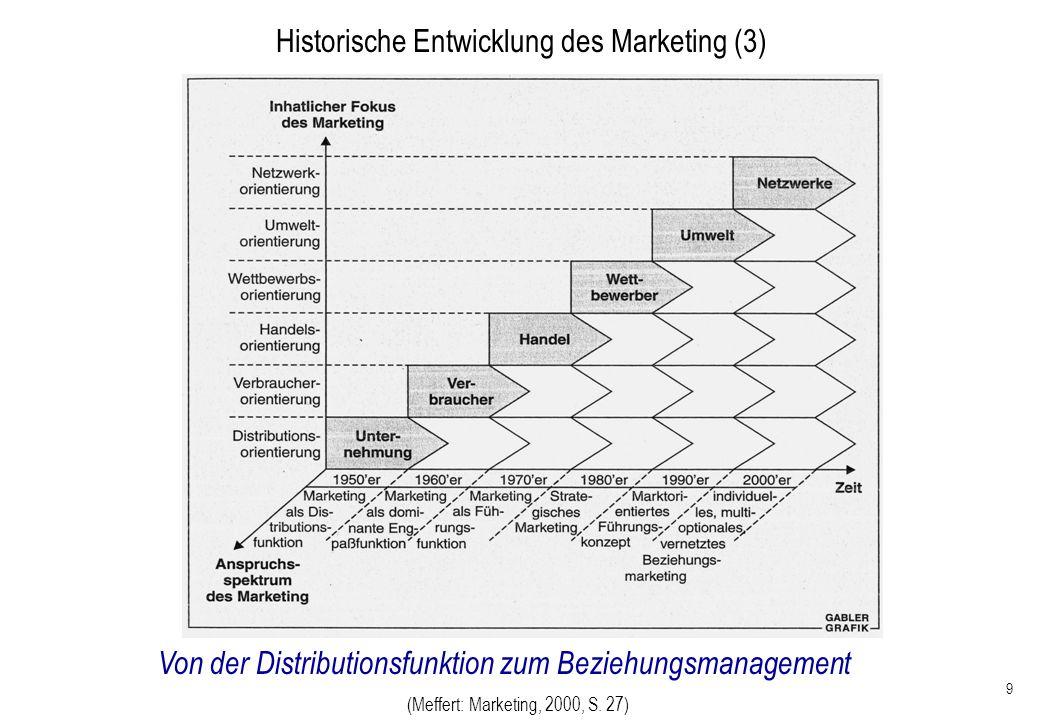 Historische Entwicklung des Marketing (3)