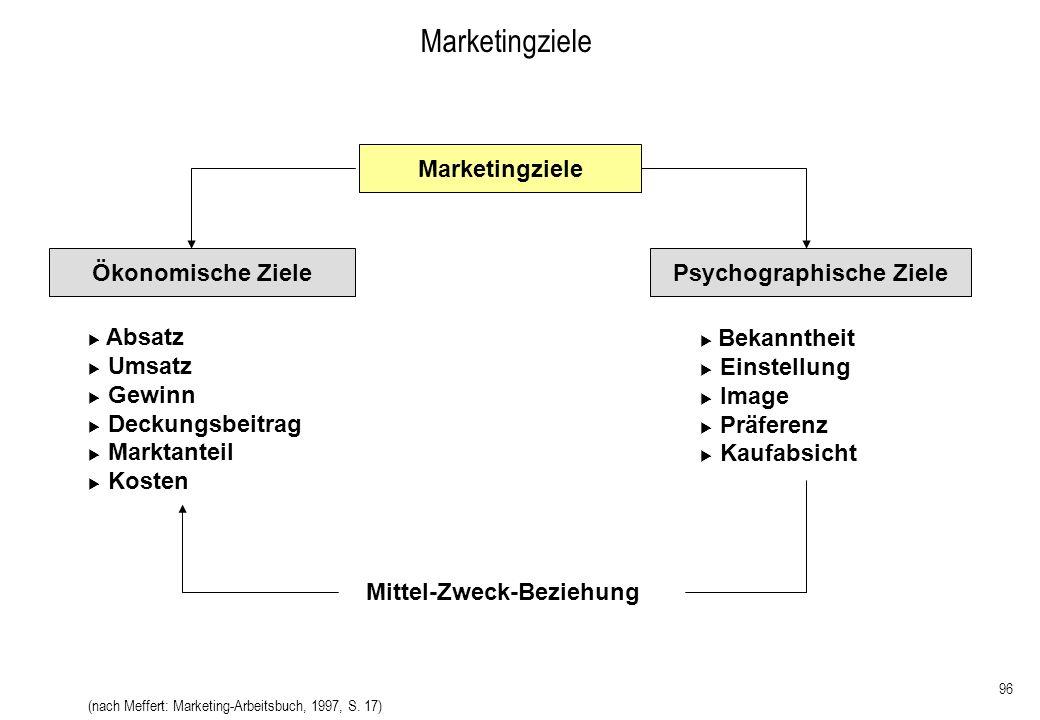 Psychographische Ziele