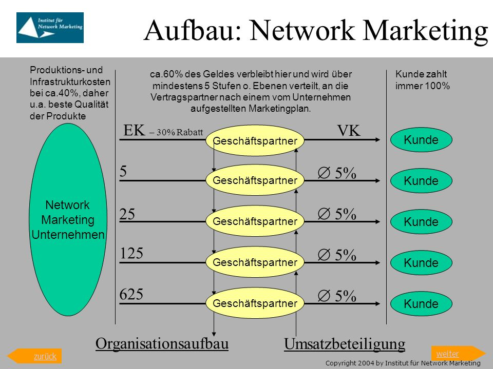 Aufbau: Network Marketing
