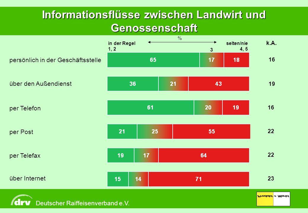 Informationsflüsse zwischen Landwirt und Genossenschaft