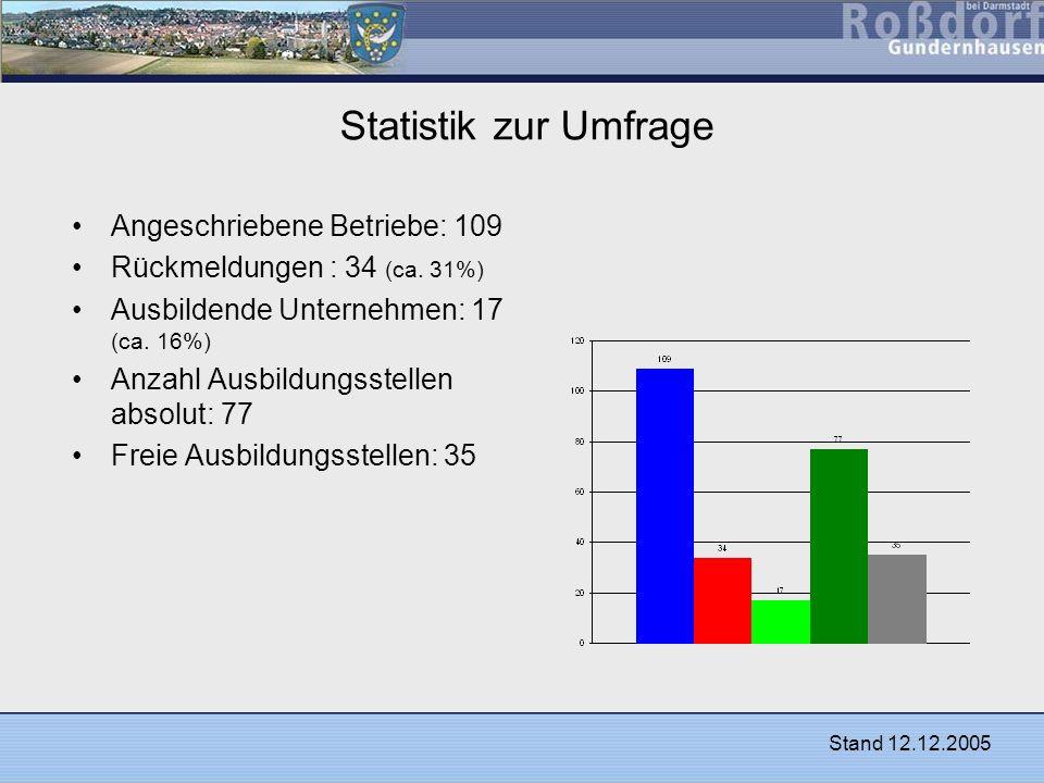 Statistik zur Umfrage Angeschriebene Betriebe: 109