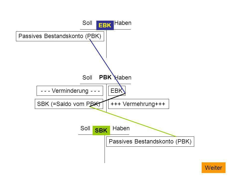 SollHaben. EBK. Passives Bestandskonto (PBK) Soll. Haben. PBK. - - - Verminderung - - - EBK. SBK (=Saldo vom PBK)