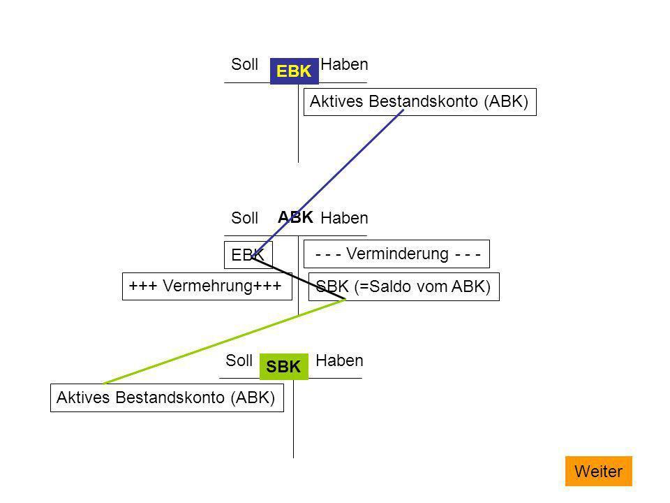 SollHaben. EBK. Aktives Bestandskonto (ABK) Soll. Haben. ABK. EBK. - - - Verminderung - - - +++ Vermehrung+++