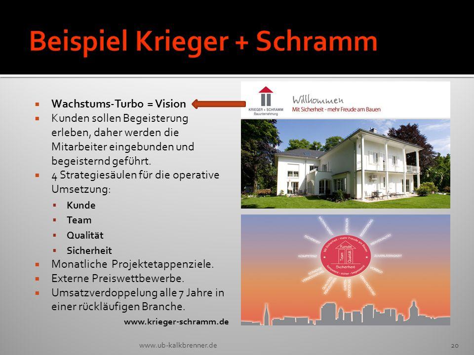 Beispiel Krieger + Schramm