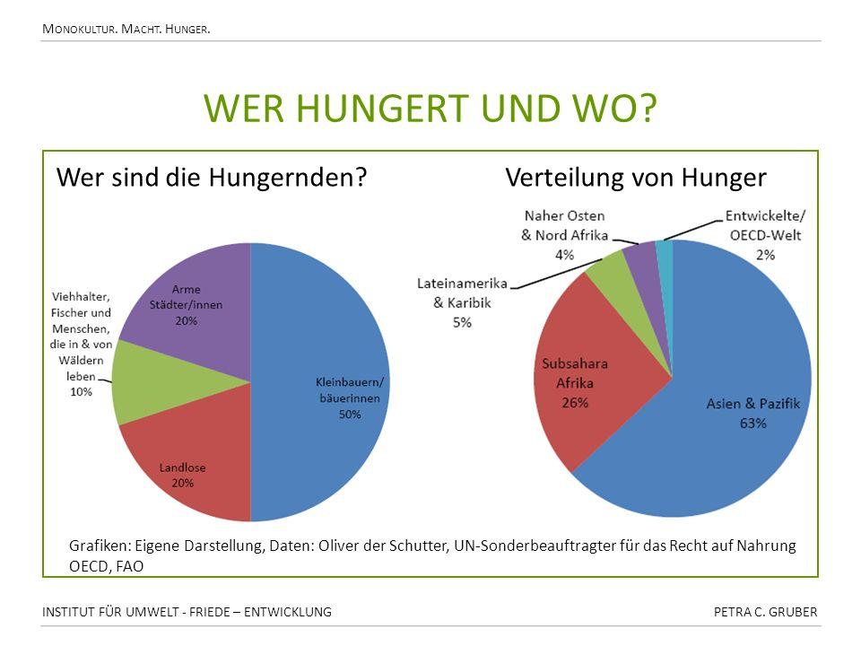 wer hungert und Wo Wer sind die Hungernden Verteilung von Hunger