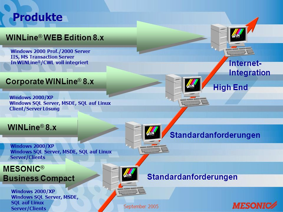 Produkte WINLine® WEB Edition 8.x Internet- Integration