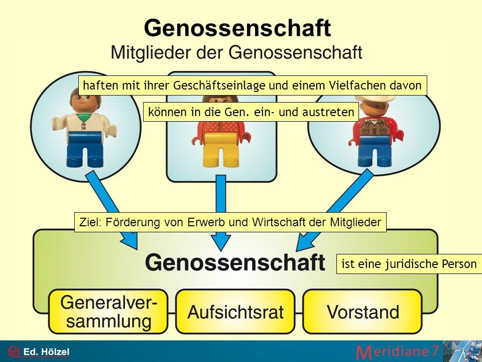 Genossenschaft haften mit ihrer Geschäftseinlage und einem Vielfachen davon. können in die Gen. ein- und austreten.