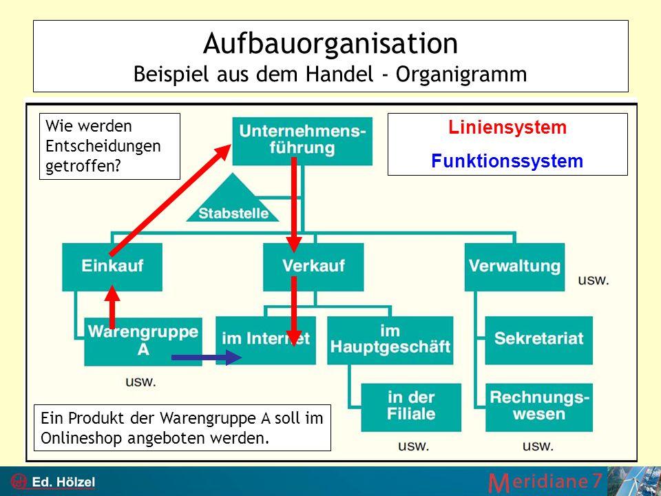 Aufbauorganisation Beispiel aus dem Handel - Organigramm
