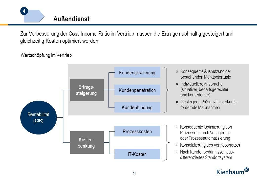 Außendienst 4. Zur Verbesserung der Cost-Income-Ratio im Vertrieb müssen die Erträge nachhaltig gesteigert und gleichzeitig Kosten optimiert werden.