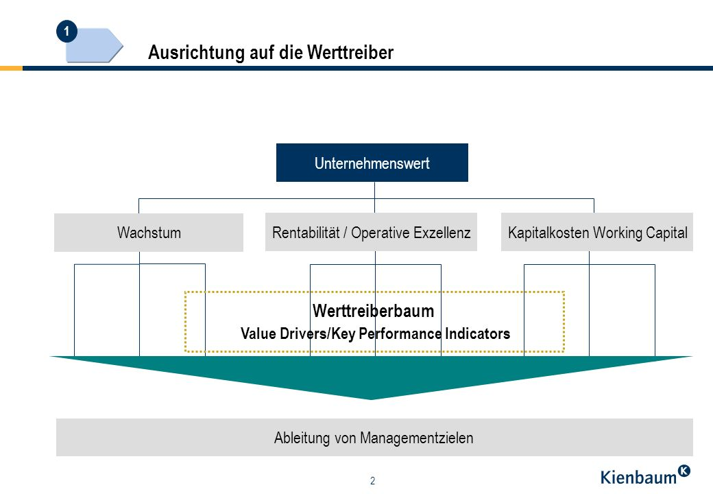 Werttreiberbaum Value Drivers/Key Performance Indicators