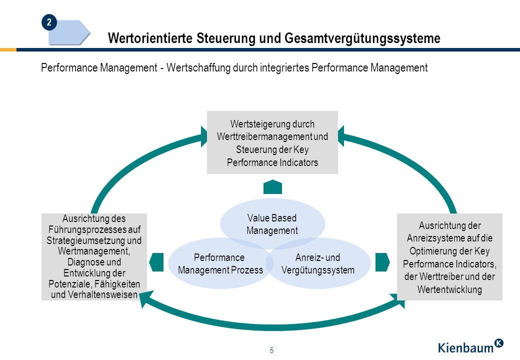 Wertorientierte Steuerung und Gesamtvergütungssysteme