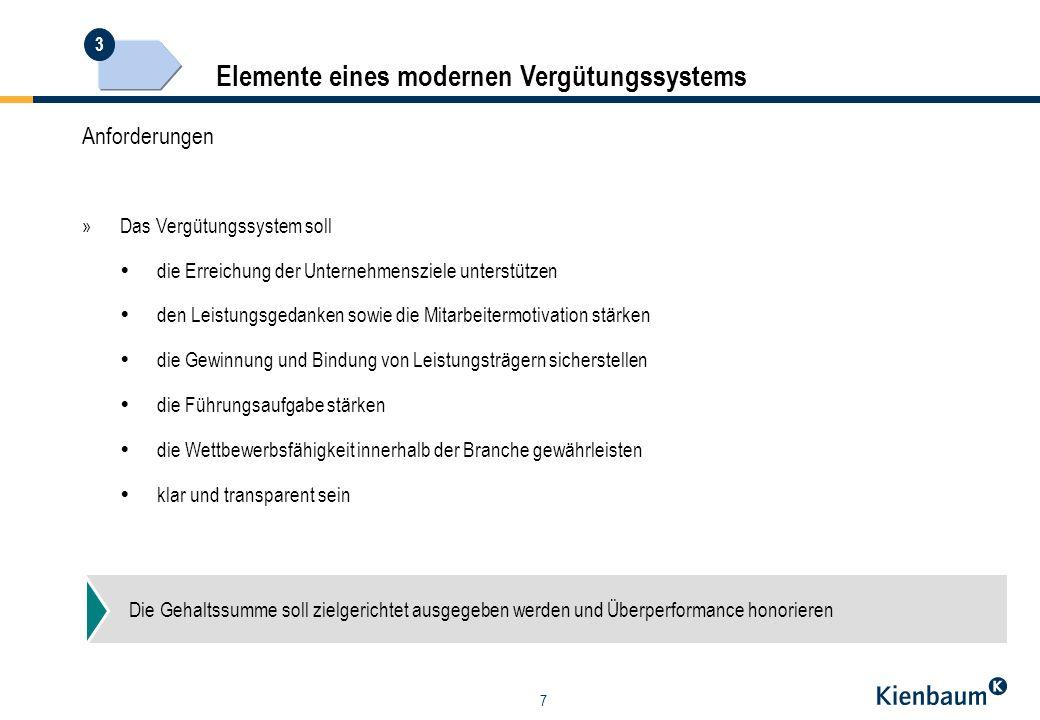 Elemente eines modernen Vergütungssystems