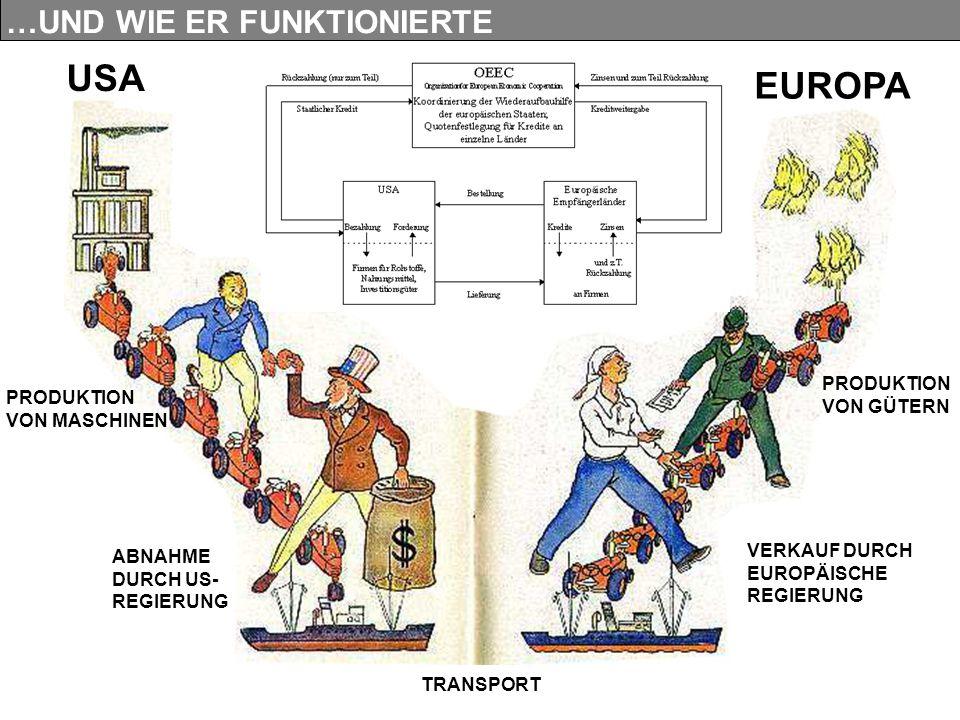 USA EUROPA …UND WIE ER FUNKTIONIERTE PRODUKTION VON GÜTERN