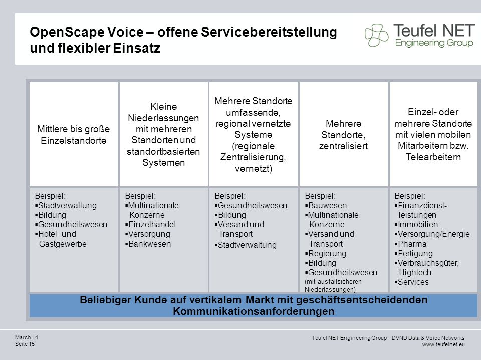 OpenScape Voice – offene Servicebereitstellung und flexibler Einsatz
