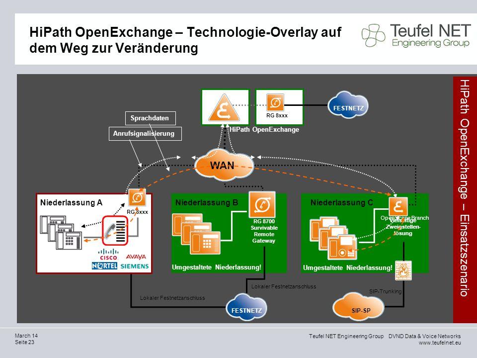 HiPath OpenExchange – Technologie-Overlay auf dem Weg zur Veränderung