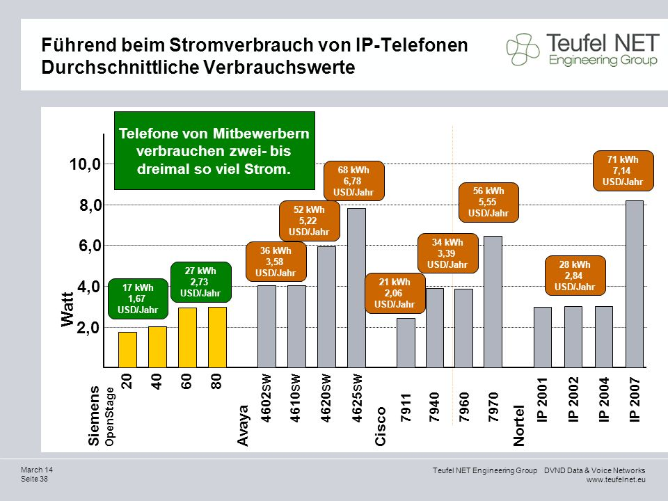 Telefone von Mitbewerbern verbrauchen zwei- bis dreimal so viel Strom.